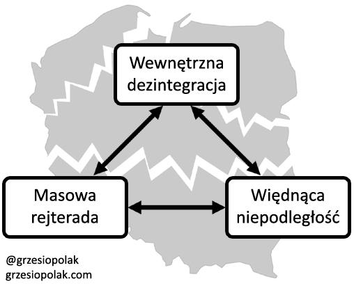 Czynniki osłabiające siłę gospodarczą Polski